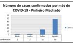 Pinheiro Machado manterá os atuais protocolos da bandeira vermelha por mais uma semana